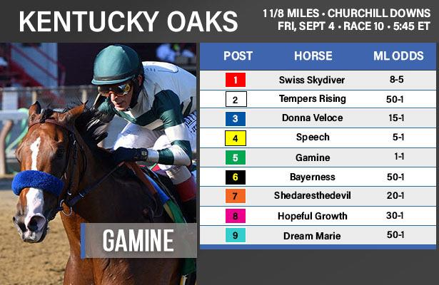 Kentucky Oaks 2020: Entries, odds and post positions
