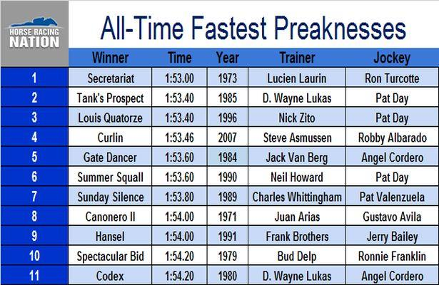 Preakness Stakes: The 11 Fastest Editions of All-Time