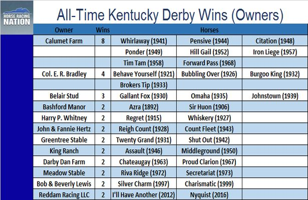 All-Time Kentucky Derby Wins Owners_615x400