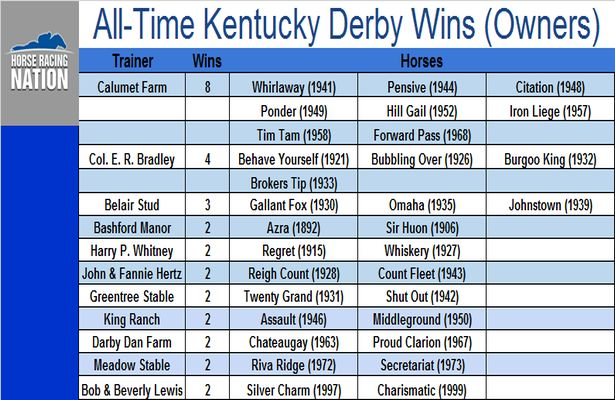 All-Time Kentucky Derby Wins (Owners)_615x400