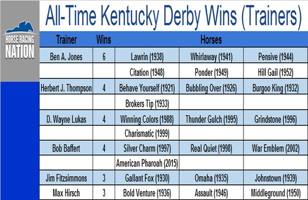 All-Time Kentucky Derby Wins (Trainers)_615x400