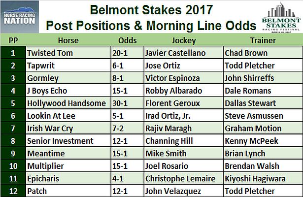 Belmont Stakes 2017_Post Positions Morning Line Odds_615x400