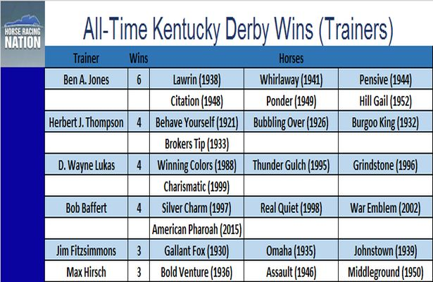 KY Derby Trainers_615x400
