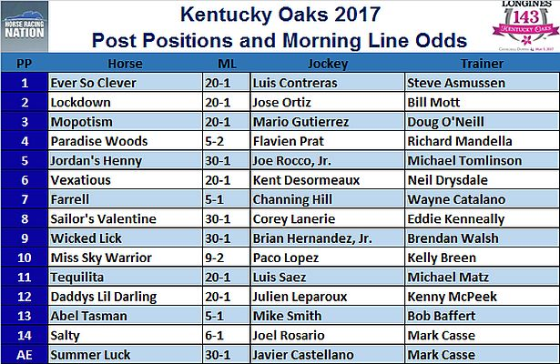 photograph about Printable Kentucky Derby Field titled Kentucky Oaks 2017 Short article Work and Early morning Line Possibilities